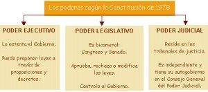 1195_esquema_Poderes