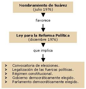 esquema_LeyReformaPolitica